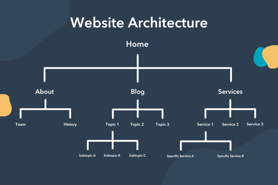 Παράδειγμα αρχιτεκτονικής ιστοσελίδας